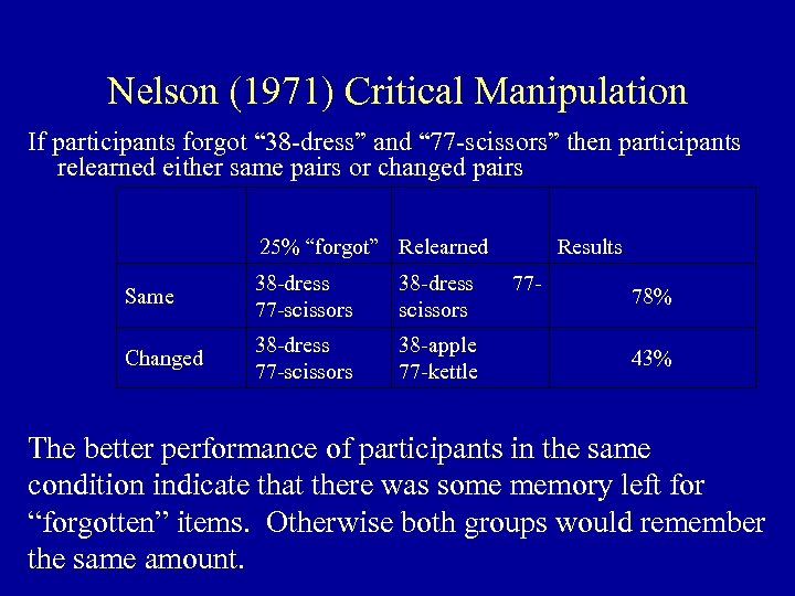 "Nelson (1971) Critical Manipulation If participants forgot "" 38 -dress"" and "" 77 -scissors"""
