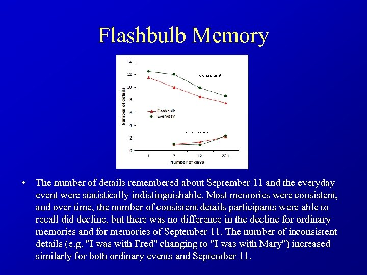 Flashbulb Memory • The number of details remembered about September 11 and the everyday