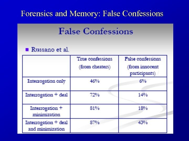 Forensics and Memory: False Confessions