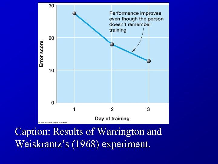 Caption: Results of Warrington and Weiskrantz's (1968) experiment.
