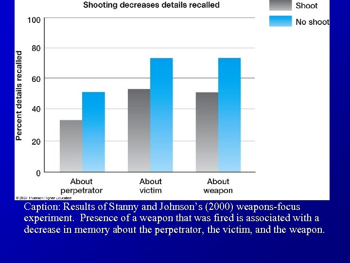 Caption: Results of Stanny and Johnson's (2000) weapons-focus experiment. Presence of a weapon that