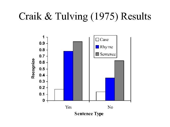 Craik & Tulving (1975) Results