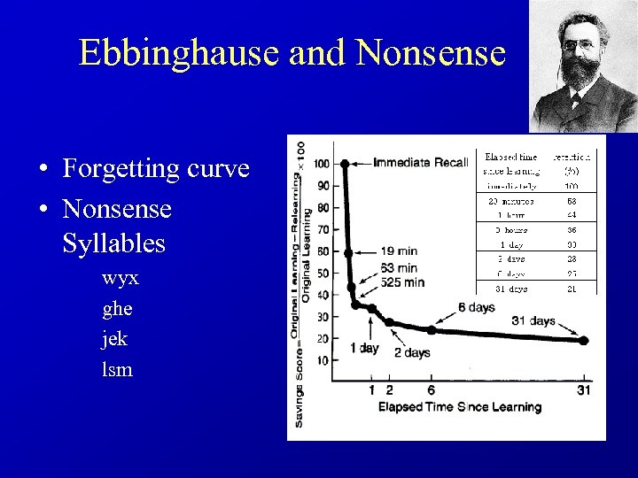 Ebbinghause and Nonsense • Forgetting curve • Nonsense Syllables wyx ghe jek lsm
