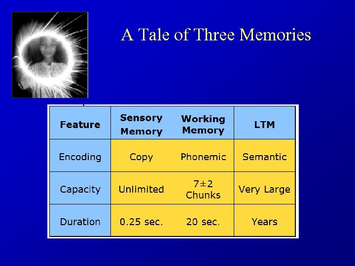 A Tale of Three Memories