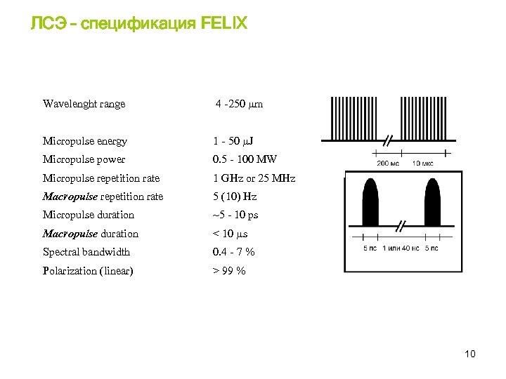 ЛСЭ – спецификация FELIX Wavelenght range 4 -250 µm Micropulse energy 1 - 50