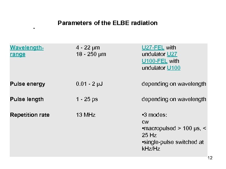 Parameters of the ELBE radiation • Wavelengthrange 4 - 22 μm 18 - 250