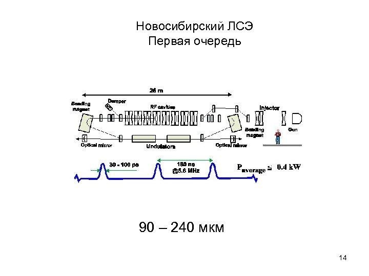 Новосибирский ЛСЭ Первая очередь 90 – 240 мкм 14