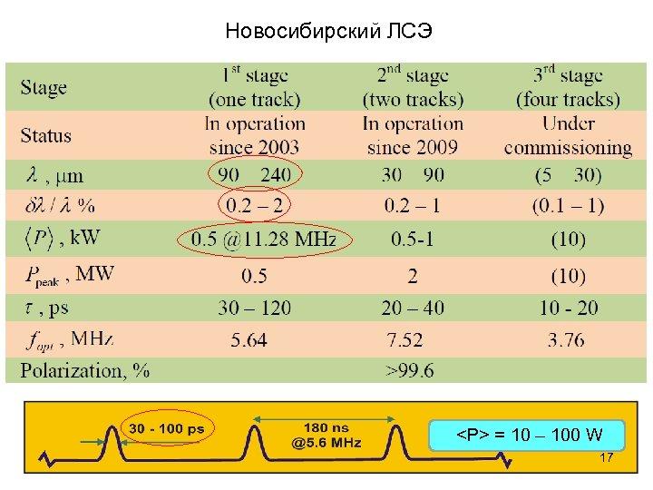 Новосибирский ЛСЭ <P> = 10 – 100 W 17