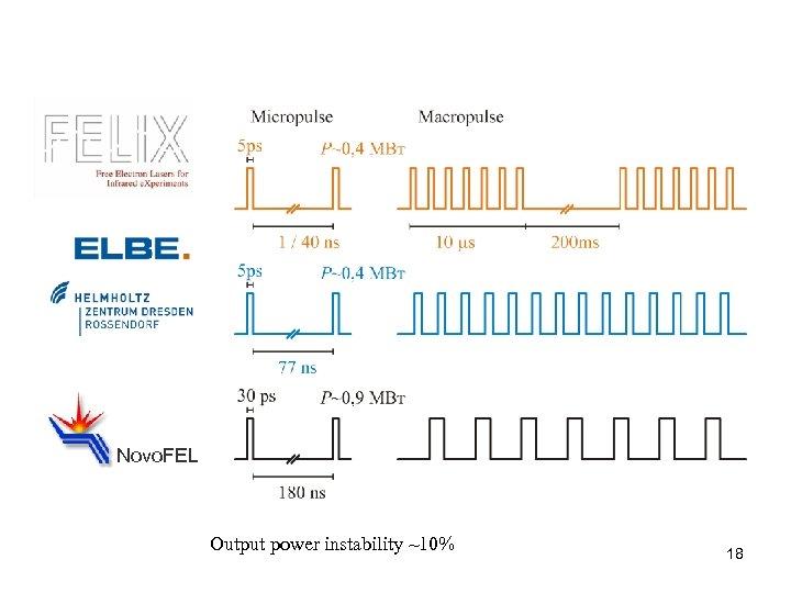 Novo. FEL Output power instability ~10% 18