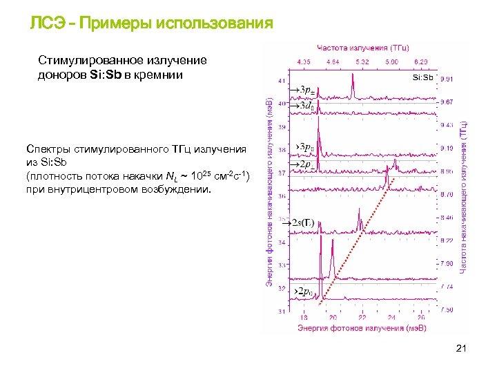 ЛСЭ – Примеры использования Стимулированное излучение доноров Si: Sb в кремнии Спектры стимулированного ТГц