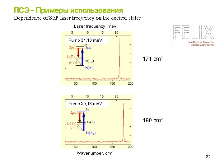 ЛСЭ – Примеры использования Dependence of Si: P laser frequency on the excited states