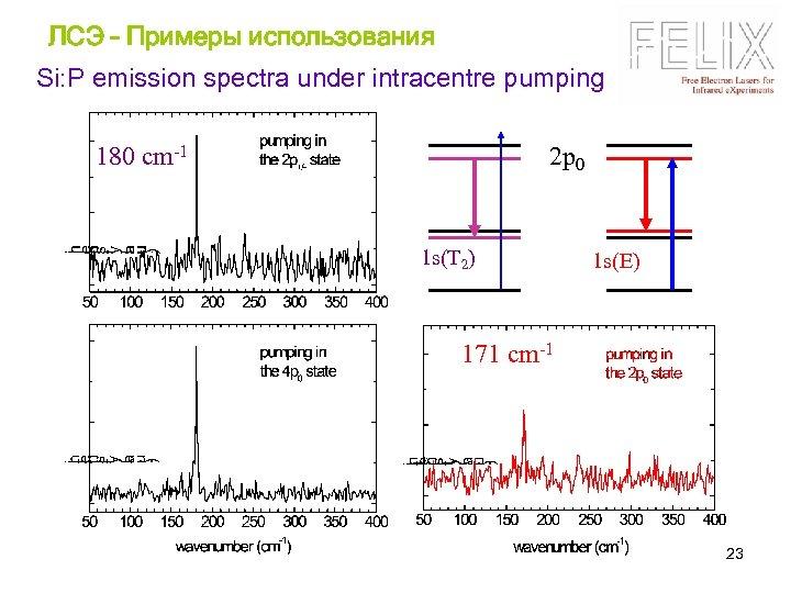 ЛСЭ – Примеры использования Si: P emission spectra under intracentre pumping 2 p 0