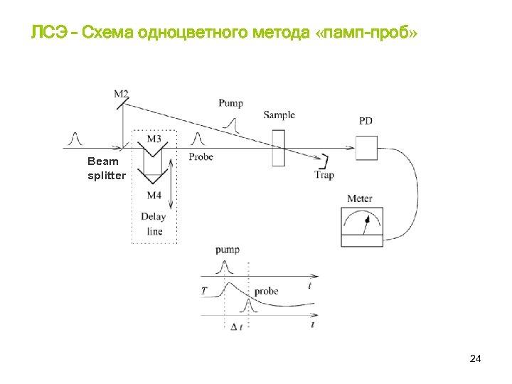 ЛСЭ – Схема одноцветного метода «памп-проб» Beam splitter 24