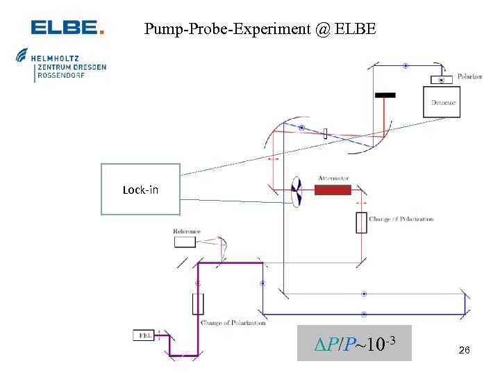 Pump-Probe-Experiment @ ELBE Lock-in ΔP/P~10 -3 26