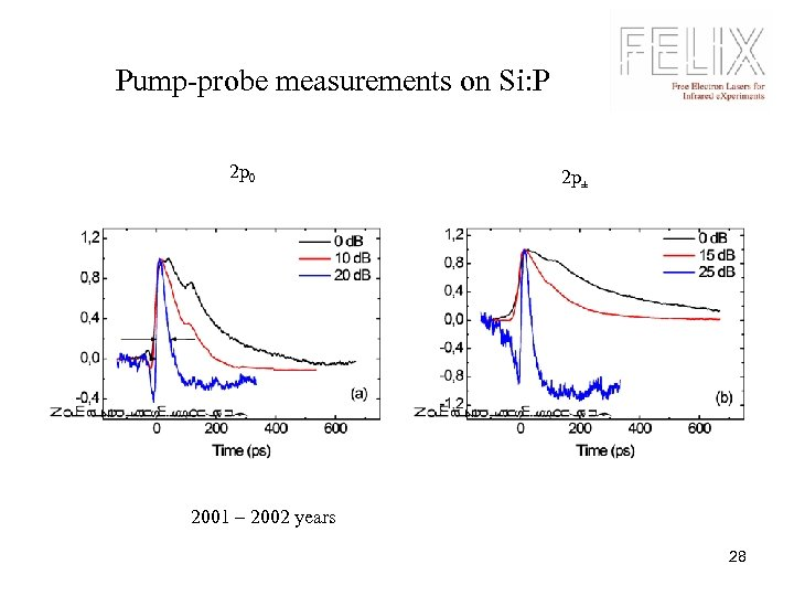 Pump-probe measurements on Si: P 2 p 0 2 p± 2001 – 2002 years