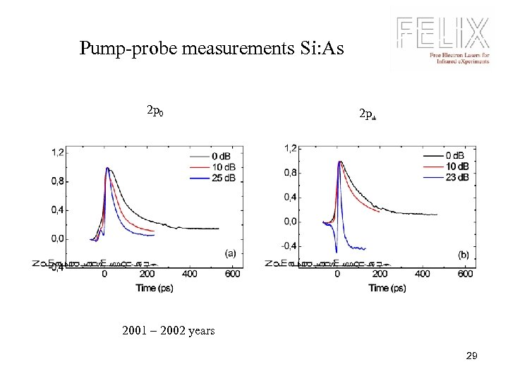 Pump-probe measurements Si: As 2 p 0 2 p± 2001 – 2002 years 29