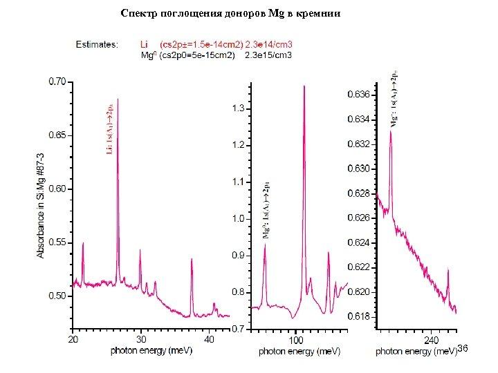 Спектр поглощения доноров Mg в кремнии 36