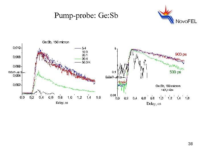 Pump-probe: Ge: Sb Novo. FEL 38