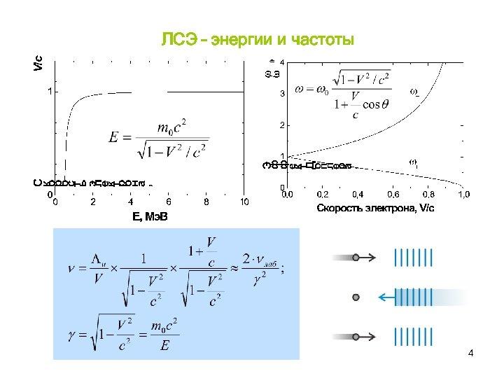 ЛСЭ – энергии и частоты 4