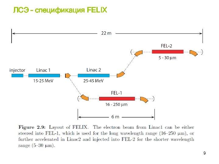 ЛСЭ – спецификация FELIX 9