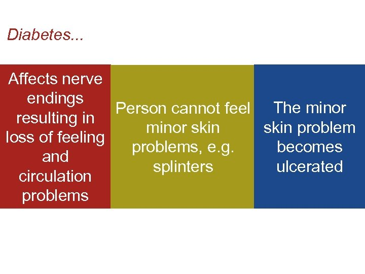 Diabetes. . . Affects nerve endings Person cannot feel The minor resulting in skin