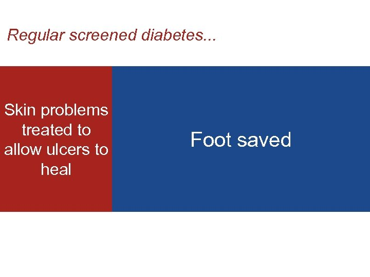 Regular screened diabetes. . . Skin problems treated to allow ulcers to heal Foot