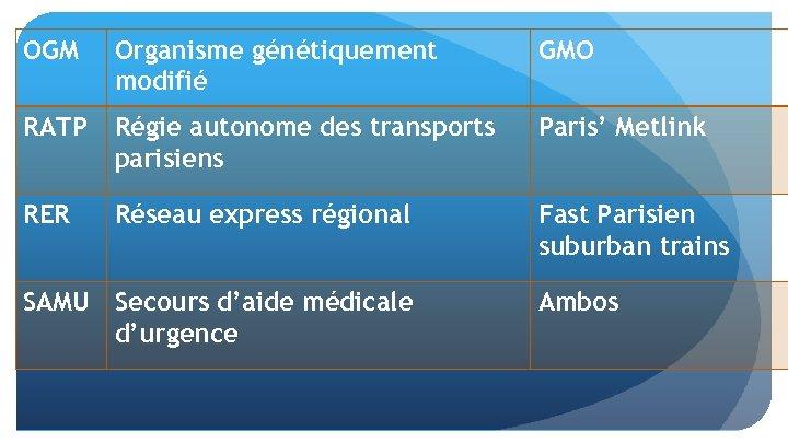 OGM Organisme génétiquement modifié GMO RATP Régie autonome des transports parisiens Paris' Metlink RER