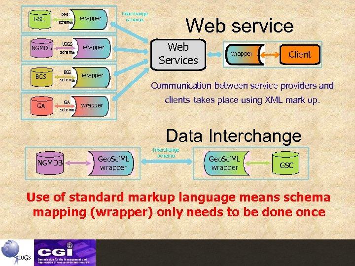 GSC NGMDB USGS BGS GA GSC schema USGS schema BGS schema GA schema wrapper