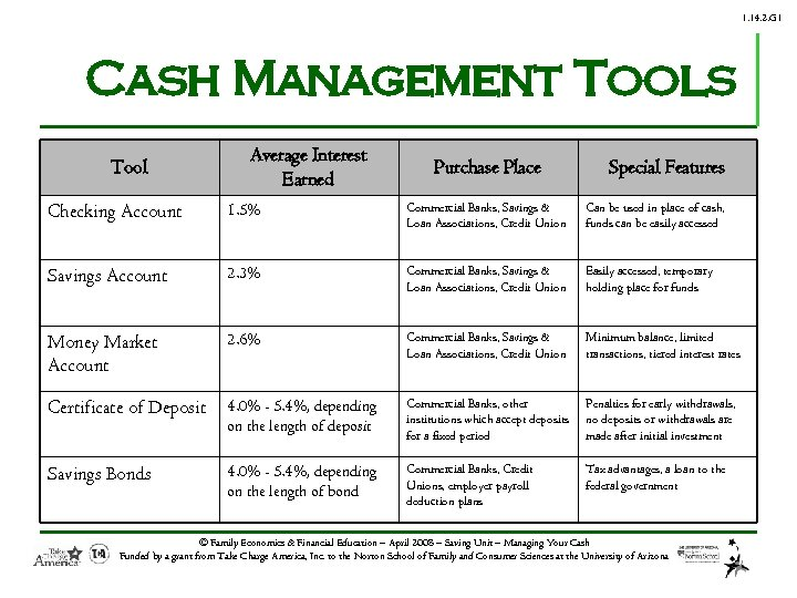 1. 14. 2. G 1 Cash Management Tools Tool Average Interest Earned Purchase Place