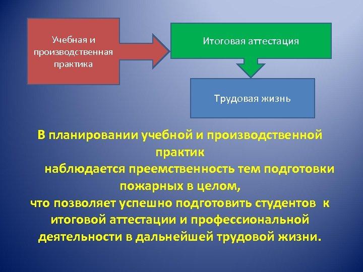 Учебная и производственная практика Итоговая аттестация Трудовая жизнь В планировании учебной и производственной практик