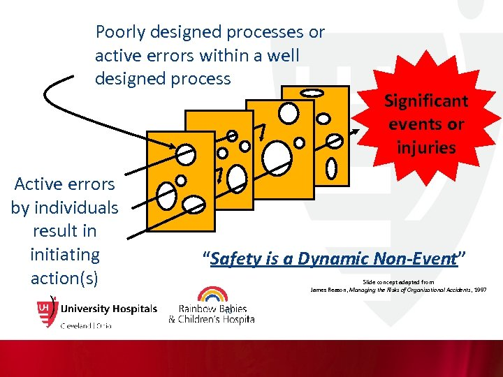 Poorly designed processes or active errors within a well designed process Active errors by