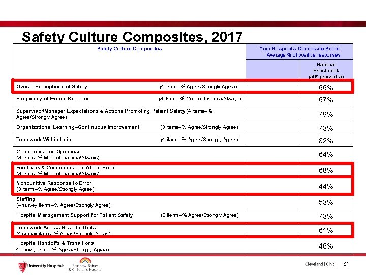 Safety Culture Composites, 2017 Safety Culture Composites Your Hospital's Composite Score Average % of