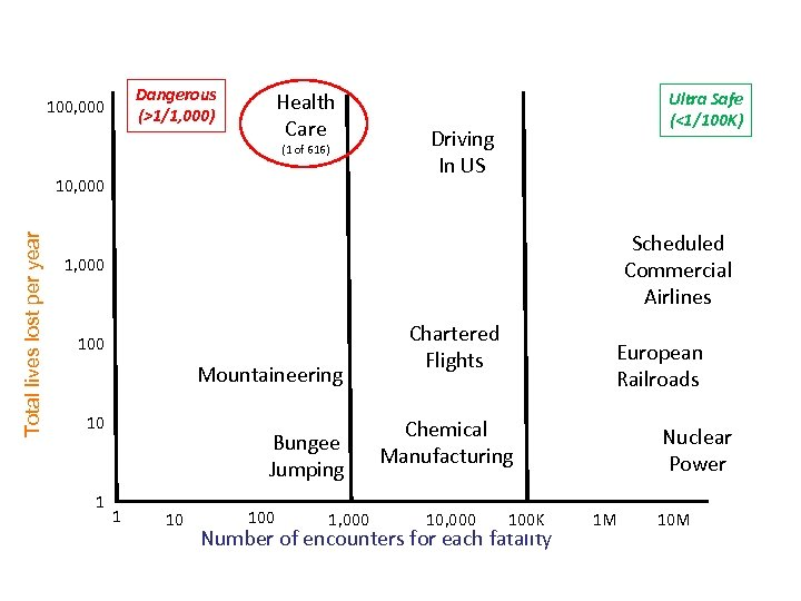 How Safe is Healthcare? Dangerous (>1/1, 000) 100, 000 Health Care (1 of 616)