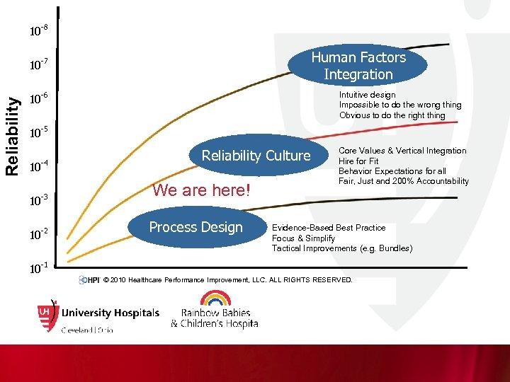 10 Reliability 10 -8 -7 10 -6 10 Optimized Outcomes -5 10 -4 10