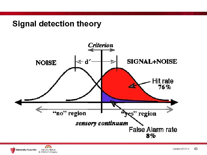 Signal detection theory 43