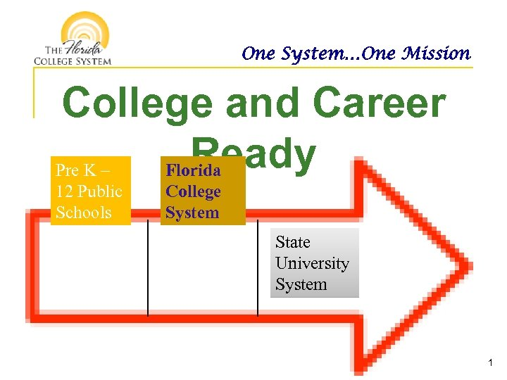 One System…One Mission College and Career Ready Pre K – Florida 12 Public Schools