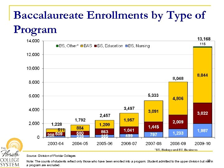 Baccalaureate Enrollments by Type of Program Source: Division of Florida Colleges 10 Note: The