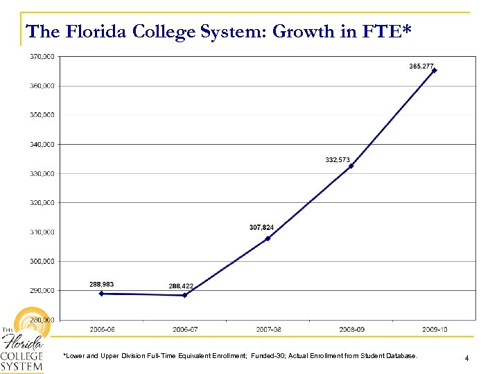 The Florida College System: Growth in FTE* *Lower and Upper Division Full-Time Equivalent Enrollment;