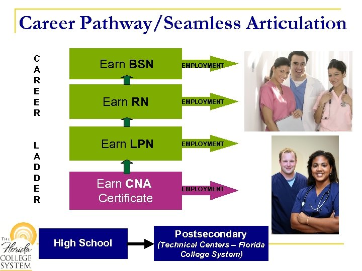 Career Pathway/Seamless Articulation C A R E E R Earn BSN Earn RN L