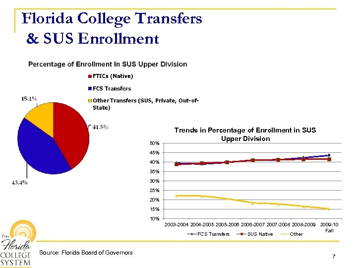 Florida College Transfers & SUS Enrollment 50% Trends in Percentage of Enrollment in SUS