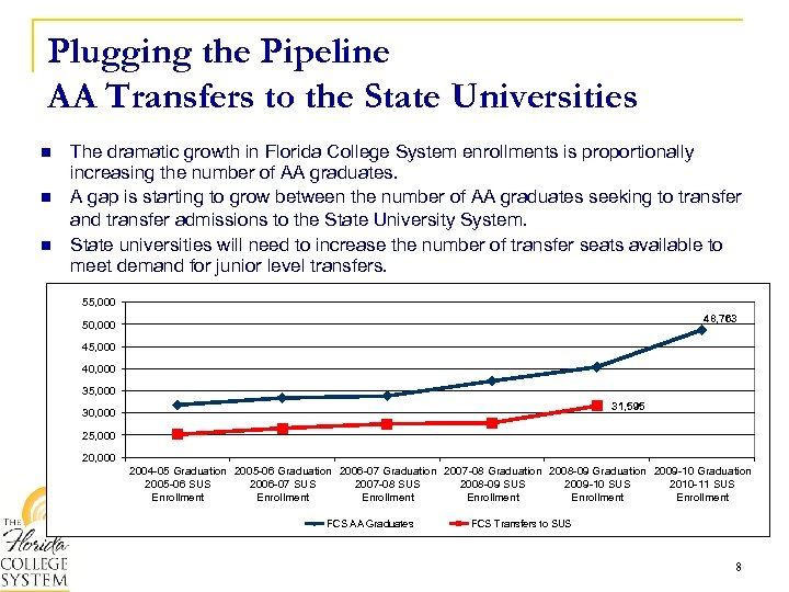 Plugging the Pipeline AA Transfers to the State Universities n n n The dramatic