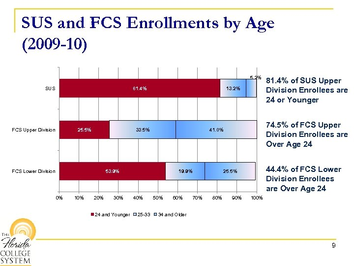SUS and FCS Enrollments by Age (2009 -10) 5. 2% SUS 81. 4% FCS