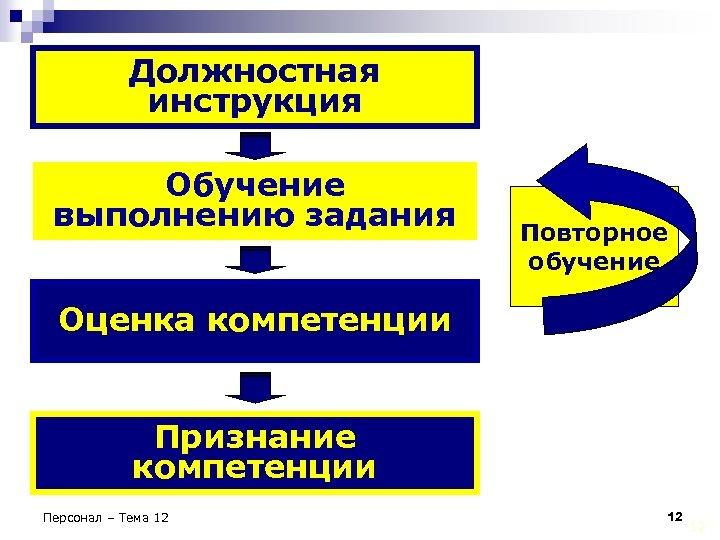 Должностная инструкция Обучение выполнению задания Повторное обучение Оценка компетенции Признание компетенции Персонал – Тема
