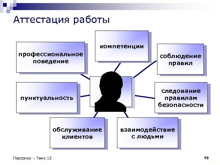 Аттестация работы компетенции профессиональное поведение пунктуальность обслуживание клиентов Персонал – Тема 12 соблюдение правил