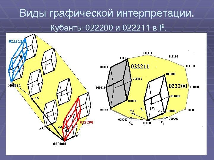 Виды графической интерпретации. Кубанты 022200 и 022211 в I 6.