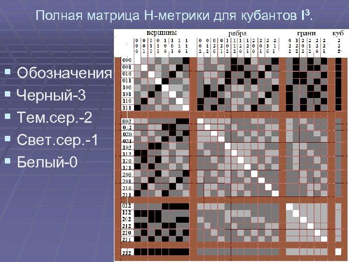 Полная матрица Н-метрики для кубантов I 3. § Обозначения: § Черный-3 § Тем. сер.