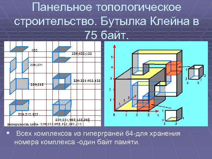Панельное топологическое строительство. Бутылка Клейна в 75 байт. § Всех комплексов из гиперграней 64