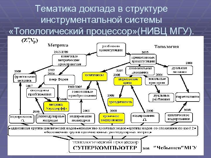 Тематика доклада в структуре инструментальной системы «Топологический процессор» (НИВЦ МГУ).
