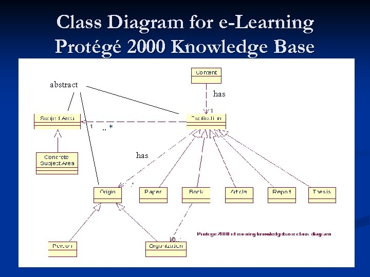 Class Diagram for e-Learning Protégé 2000 Knowledge Base abstract has . . ** has