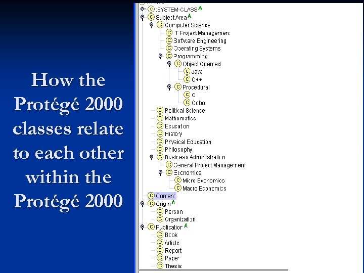 How the Protégé 2000 classes relate to each other within the Protégé 2000